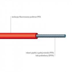 SILIFLON PFA ir EPFA -90°C iki +260°C