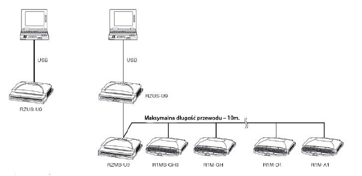 Rejestrator PC, 12 izolowanych wejść – RZMS-U9 przykładowa konfiguracja